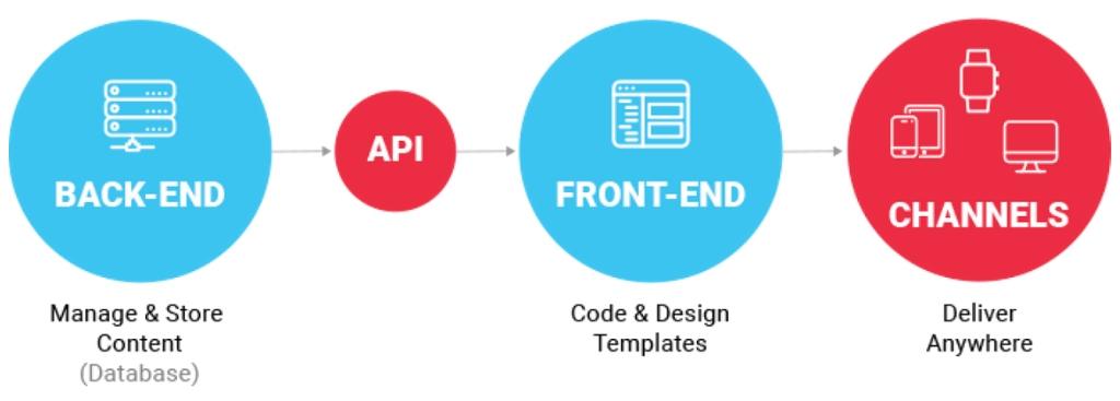 Afbeelding van het proces met betrekking tot decoupled ontwikkelen. Van de back-end database wordt de data via een api naar de front-end code gestuurd.